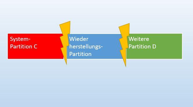 System- und Wiederherstellungs-Partition